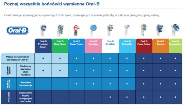 Końcówki Oral B Stages Power Dla Dzieci Eb 10 Z Motywem Frozen